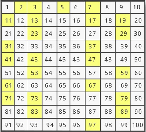 Prime Numbers up to 100