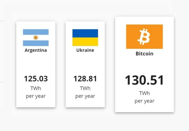 Electricity used by Bitcoin